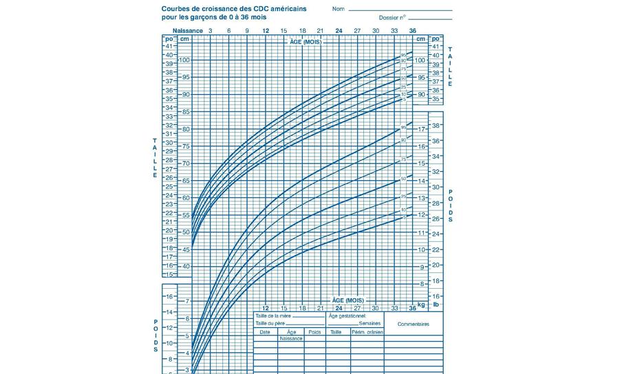 A quoi servent les courbes de croissance ?